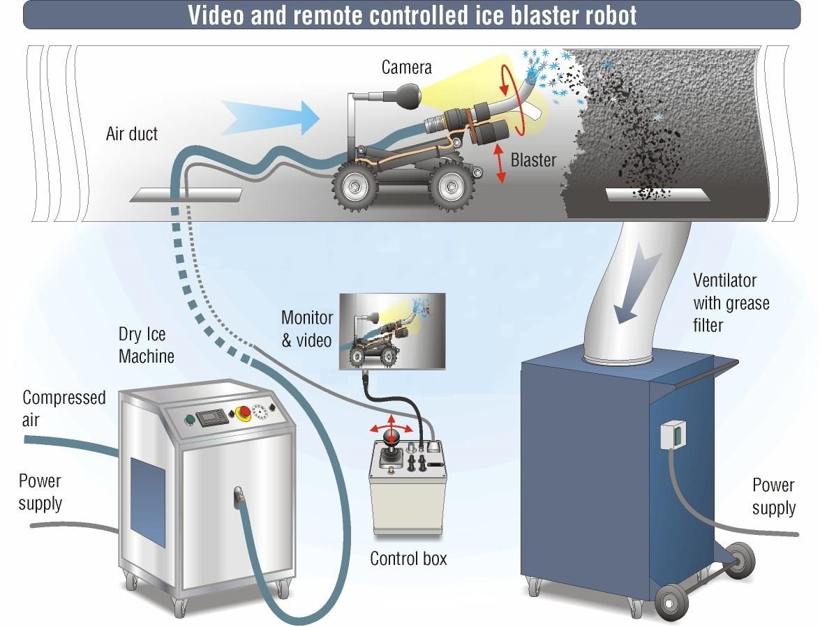 Grease-dryIce-cleaning-equipment